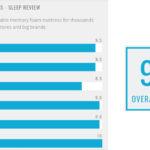 Review Stats: Layla Mattress 9.5 rating