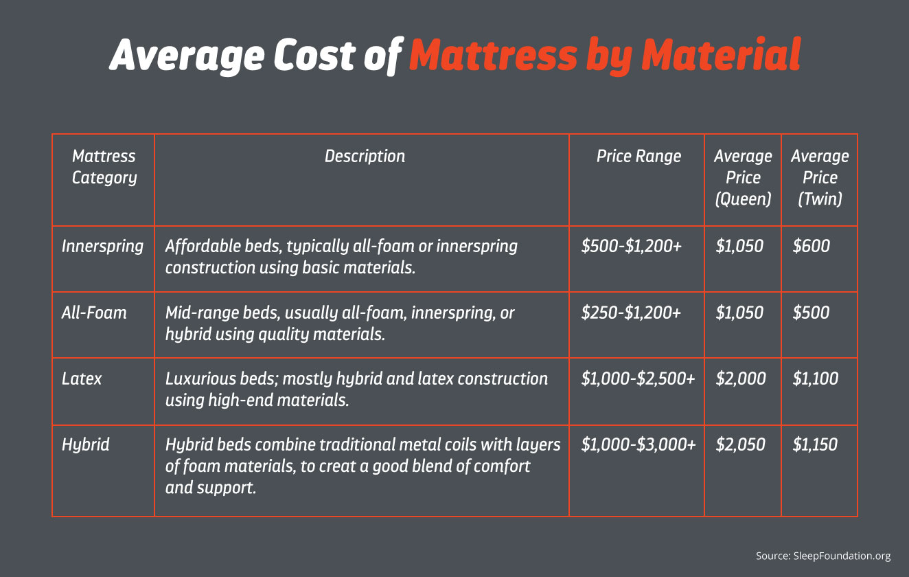 layla mattress average cost