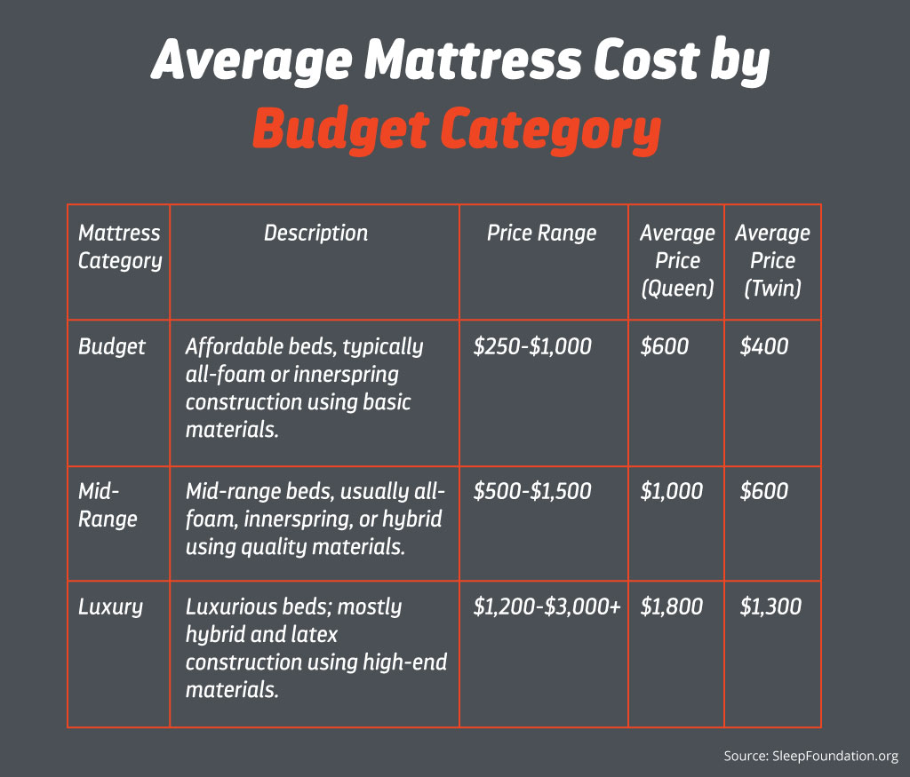 layla-mattress-budget-category