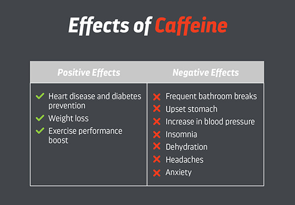 effect of caffeine