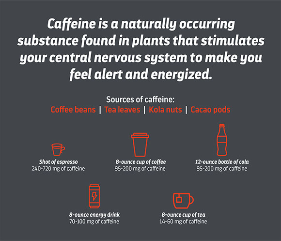 What Is Caffeine