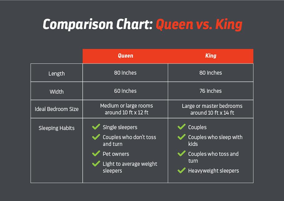 king-vs-queen-comparison
